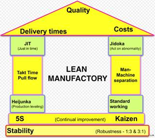 what is lean manufacturing esa uk